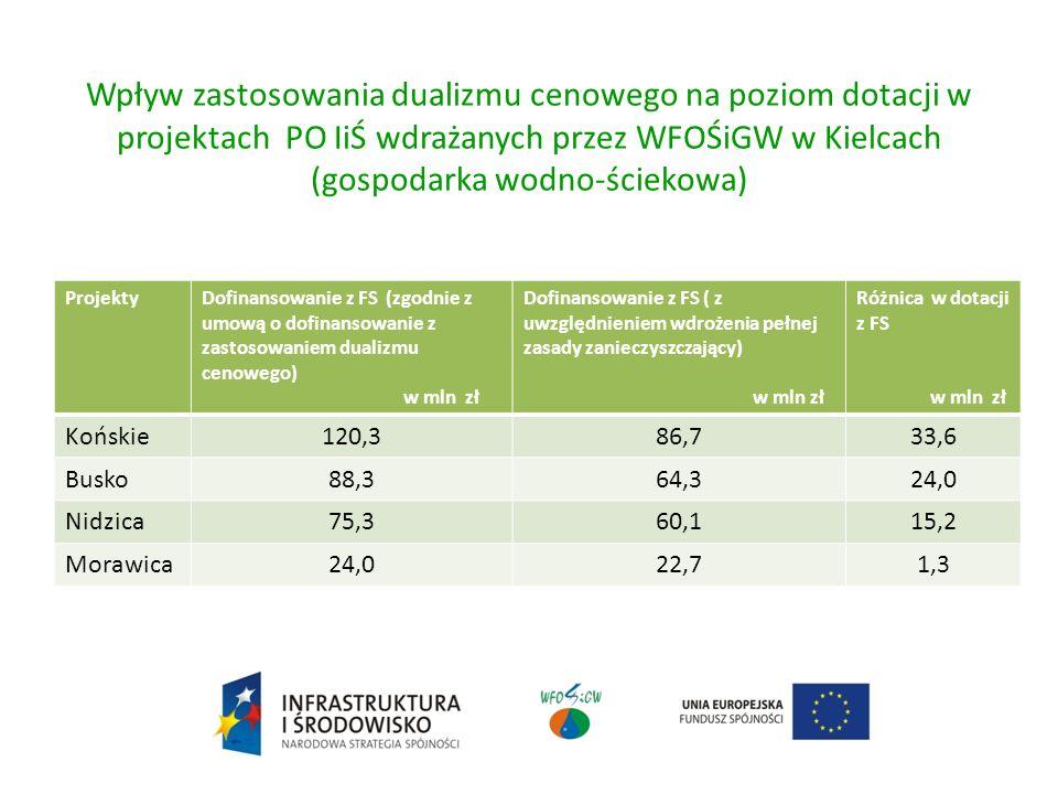 Wpływ zastosowania dualizmu cenowego na poziom dotacji w projektach PO IiŚ wdrażanych przez WFOŚiGW w Kielcach (gospodarka wodno-ściekowa)