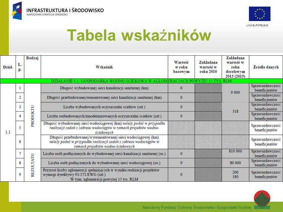 Tabela wskaźników