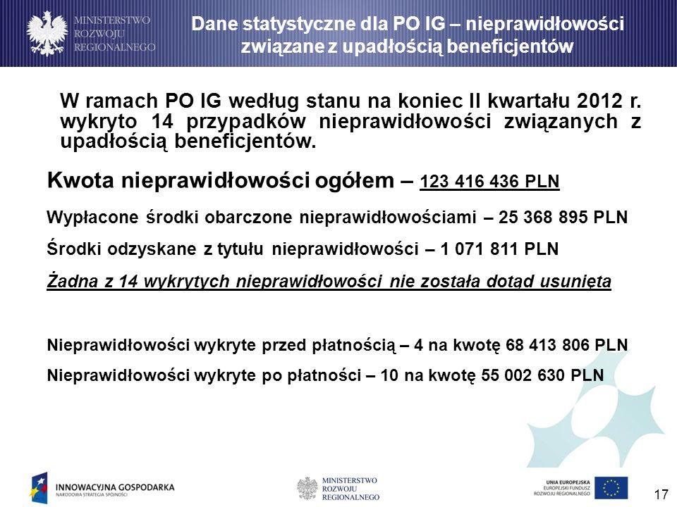 Kwota nieprawidłowości ogółem – 123 416 436 PLN