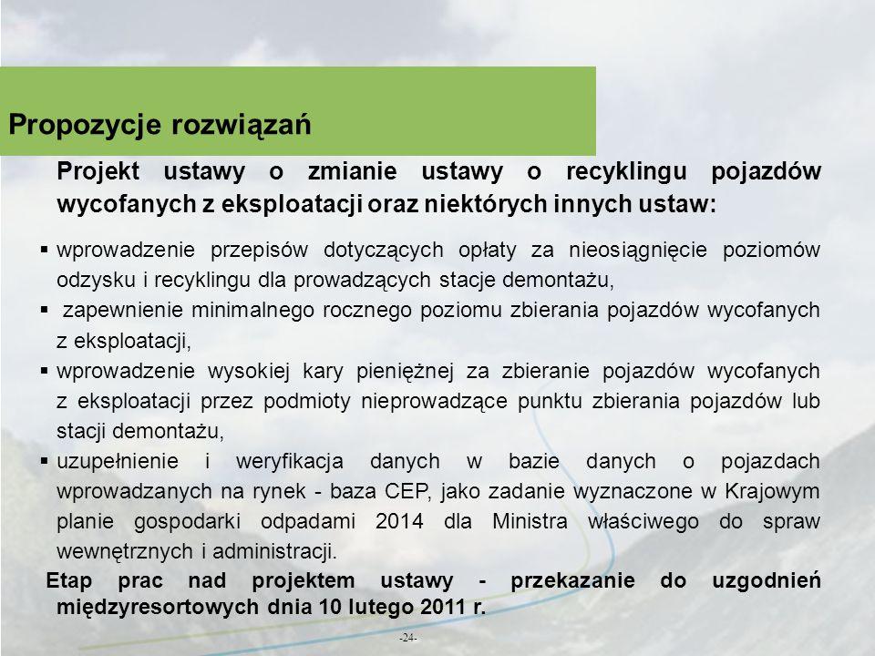 Propozycje rozwiązańProjekt ustawy o zmianie ustawy o recyklingu pojazdów wycofanych z eksploatacji oraz niektórych innych ustaw: