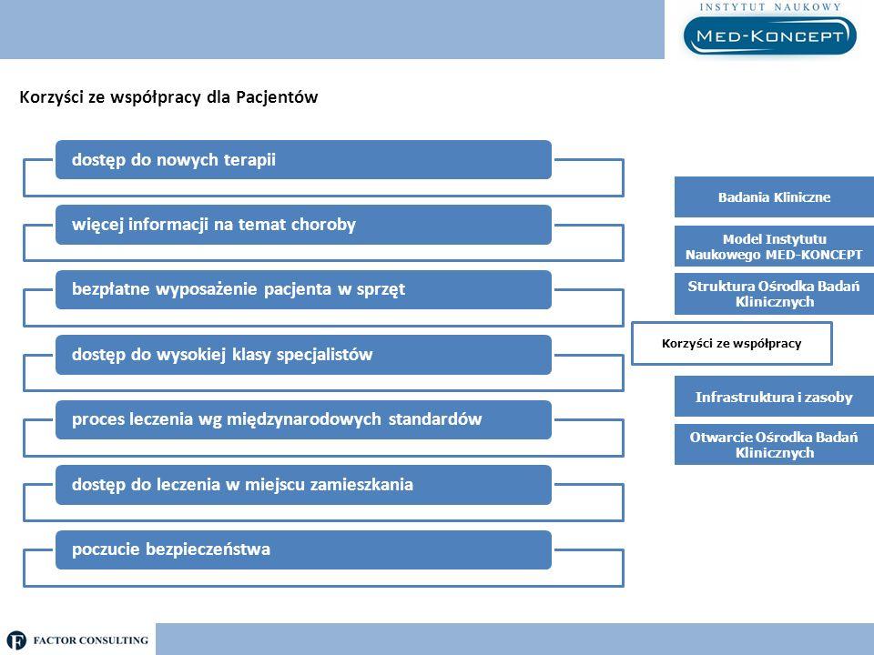 Korzyści ze współpracy dla Pacjentów dostęp do nowych terapii