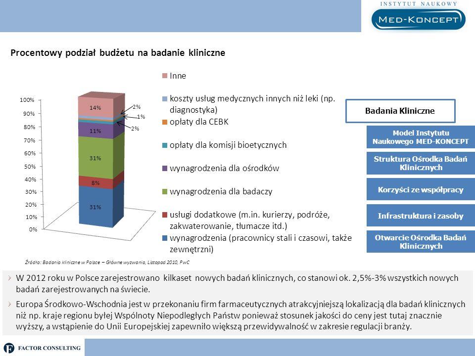 Procentowy podział budżetu na badanie kliniczne