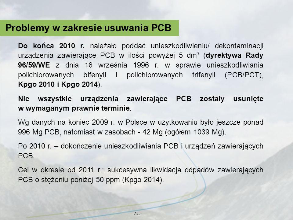 Problemy w zakresie usuwania PCB