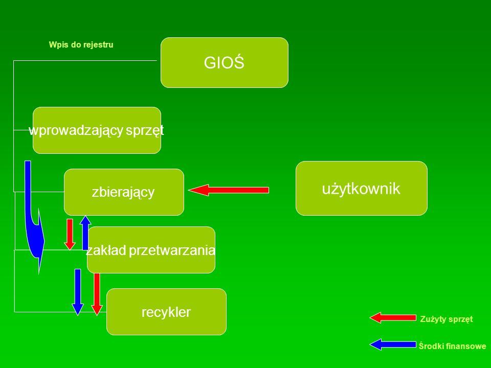 GIOŚ użytkownik wprowadzający sprzęt zbierający zakład przetwarzania