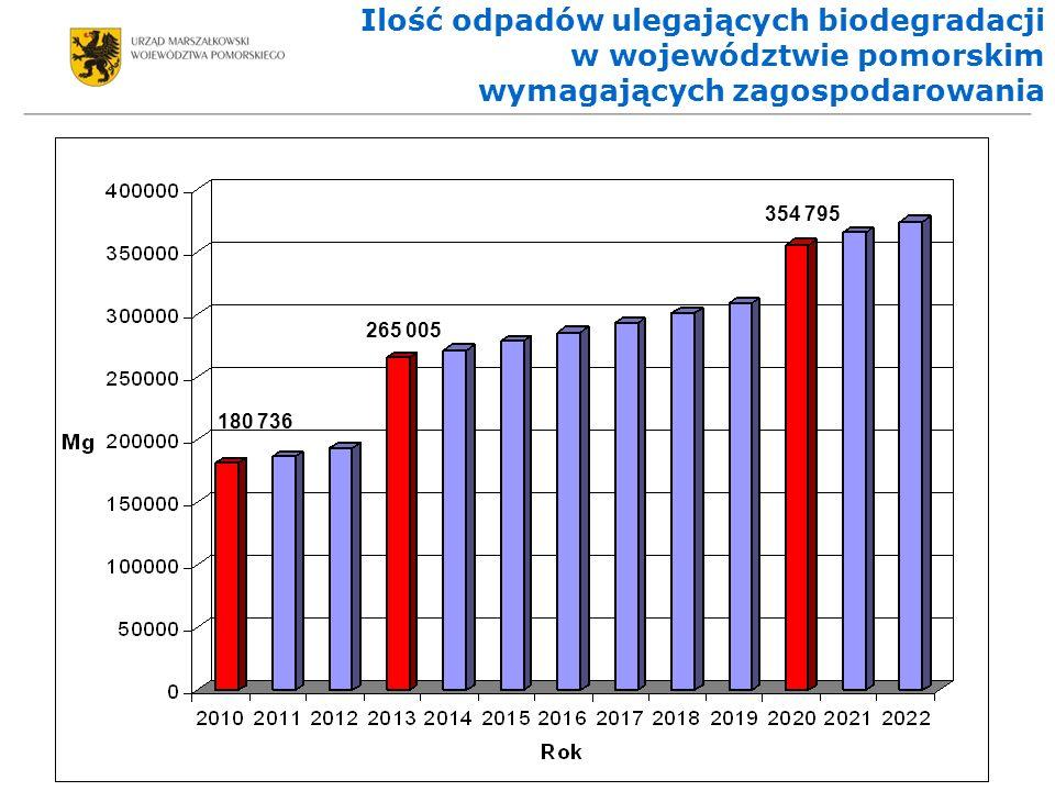 Ilość odpadów ulegających biodegradacji w województwie pomorskim wymagających zagospodarowania