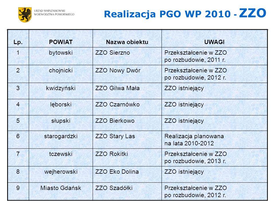 Realizacja PGO WP 2010 - ZZO Lp. POWIAT Nazwa obiektu UWAGI 1 bytowski