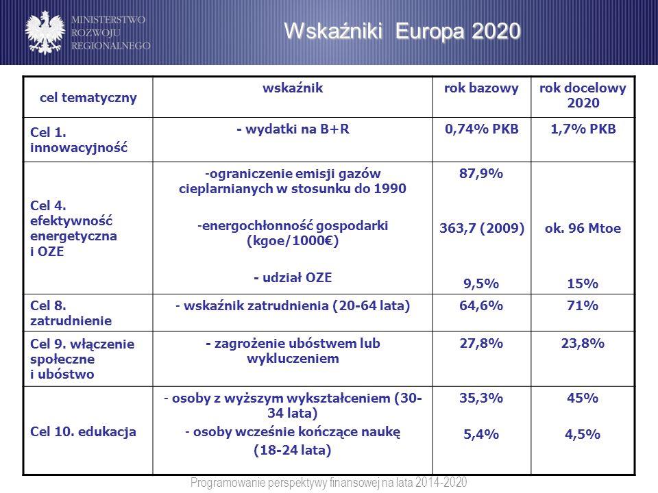Wskaźniki Europa 2020 cel tematyczny wskaźnik rok bazowy