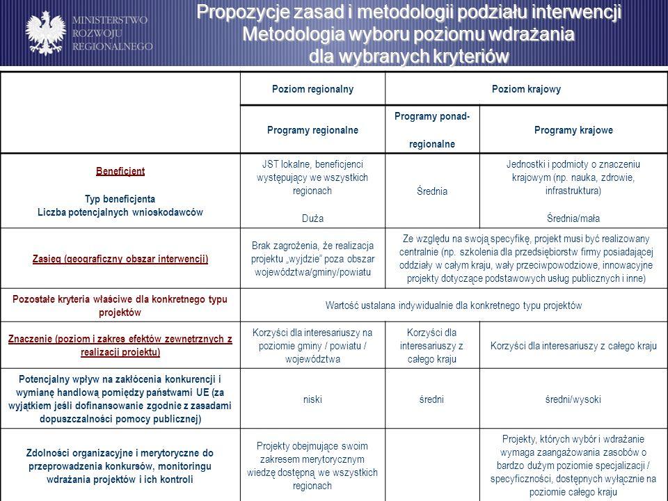 Propozycje zasad i metodologii podziału interwencji Metodologia wyboru poziomu wdrażania dla wybranych kryteriów