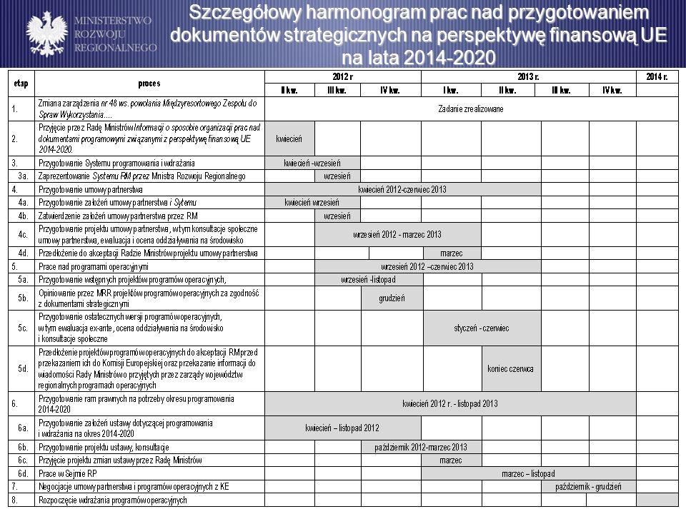 Szczegółowy harmonogram prac nad przygotowaniem dokumentów strategicznych na perspektywę finansową UE na lata 2014-2020