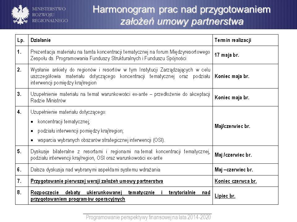 Harmonogram prac nad przygotowaniem założeń umowy partnerstwa