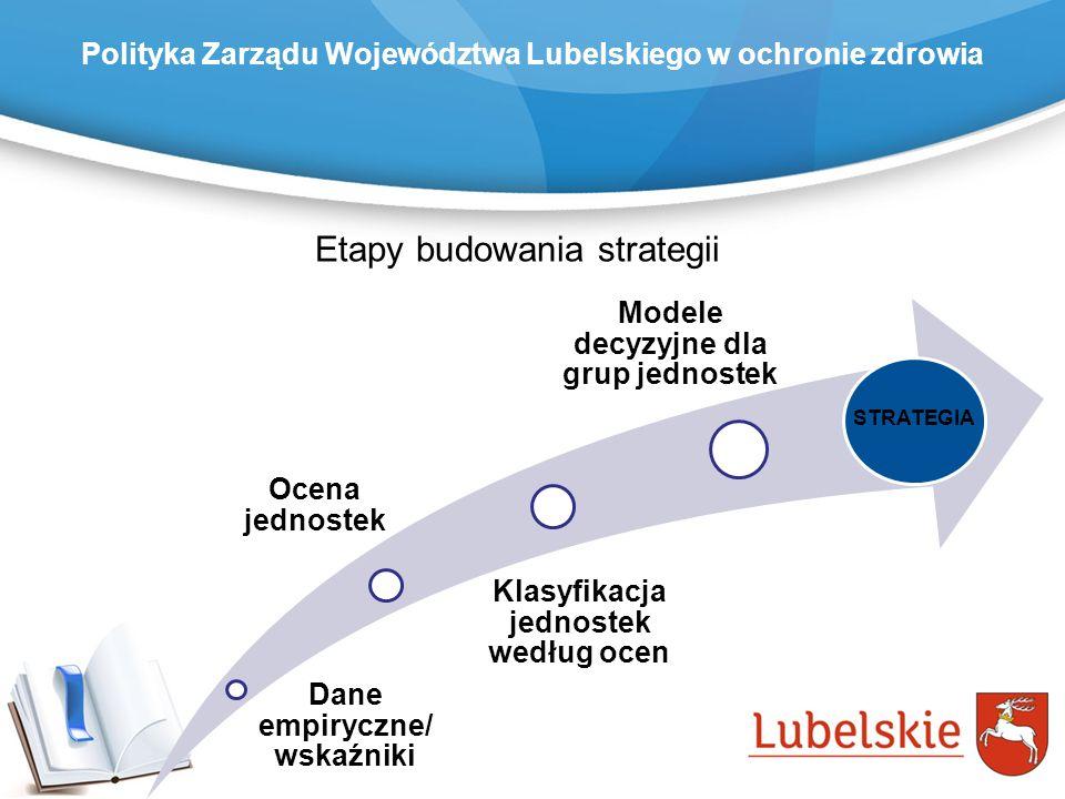 Etapy budowania strategii