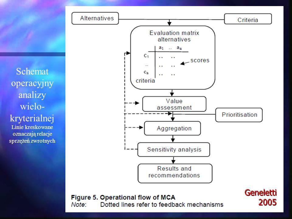 Schemat operacyjnyanalizy wielo-kryterialnej