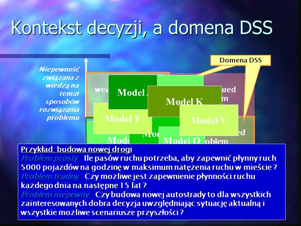 Kontekst decyzji, a domena DSS