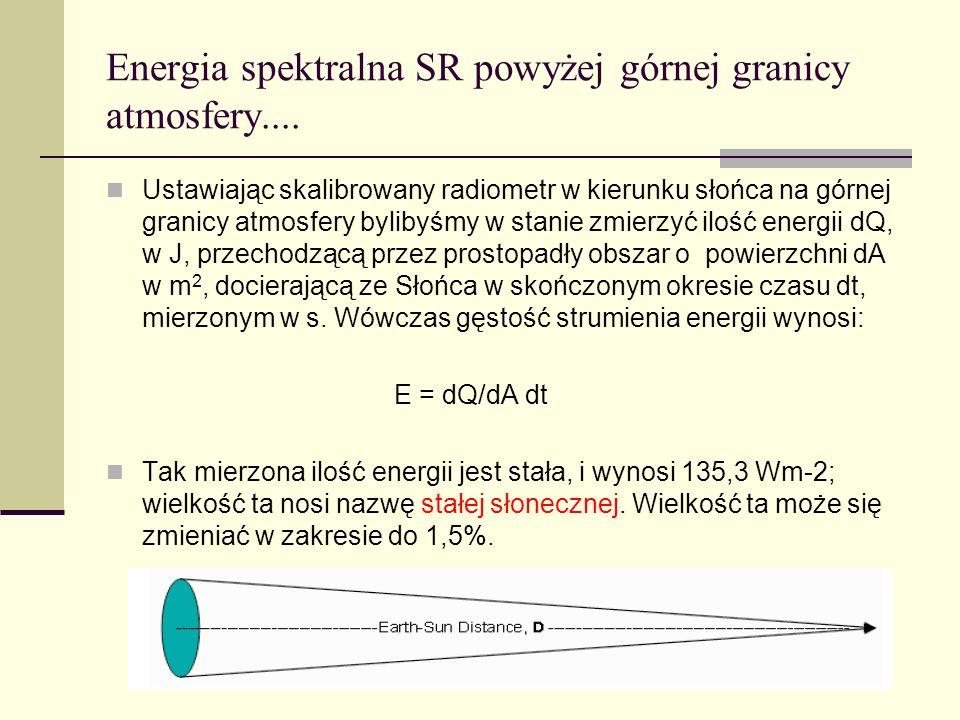 Energia spektralna SR powyżej górnej granicy atmosfery....
