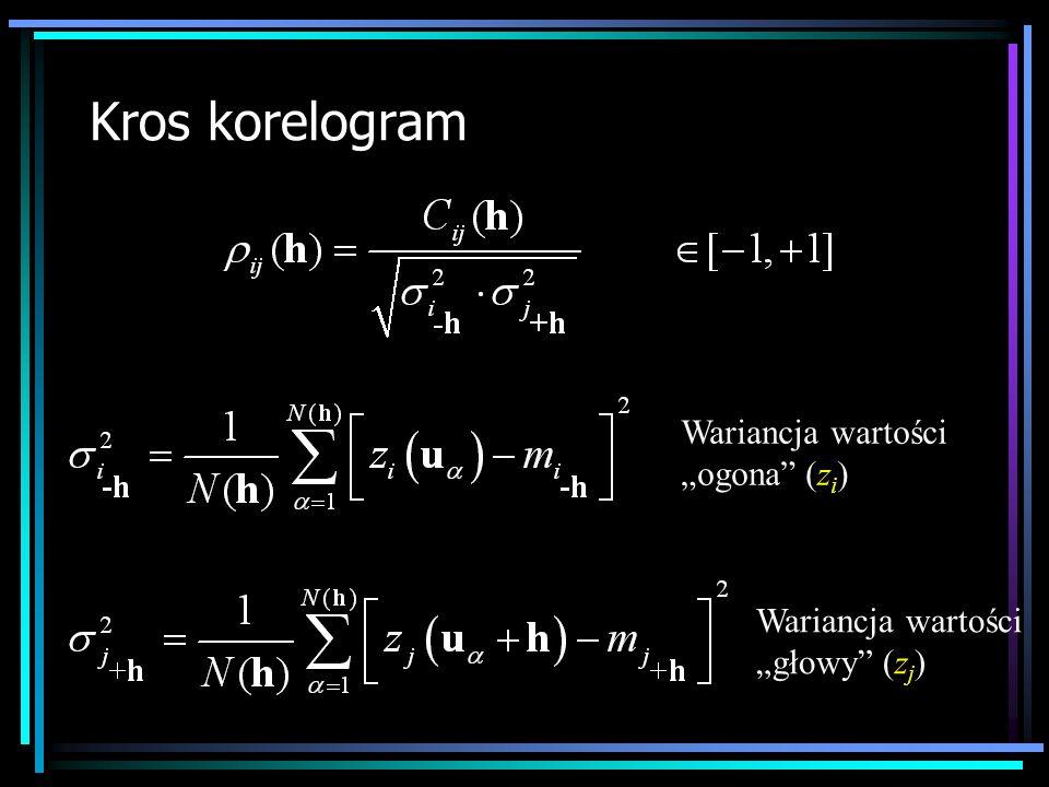 """Kros korelogram Wariancja wartości """"ogona (zi)"""