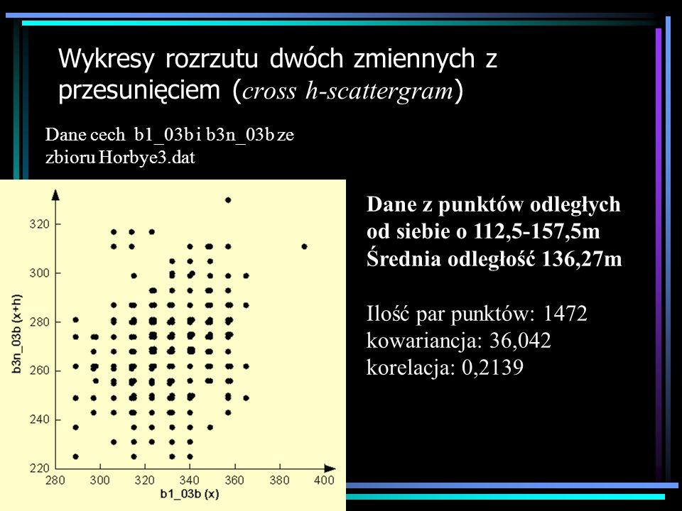 Wykresy rozrzutu dwóch zmiennych z przesunięciem (cross h-scattergram)