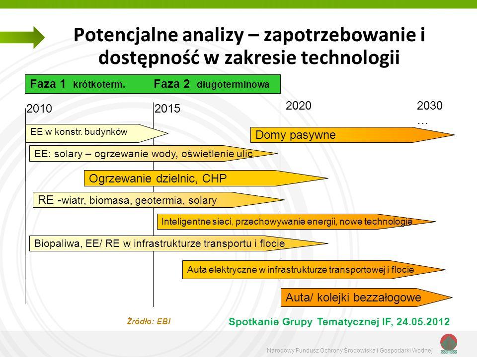 Potencjalne analizy – zapotrzebowanie i dostępność w zakresie technologii