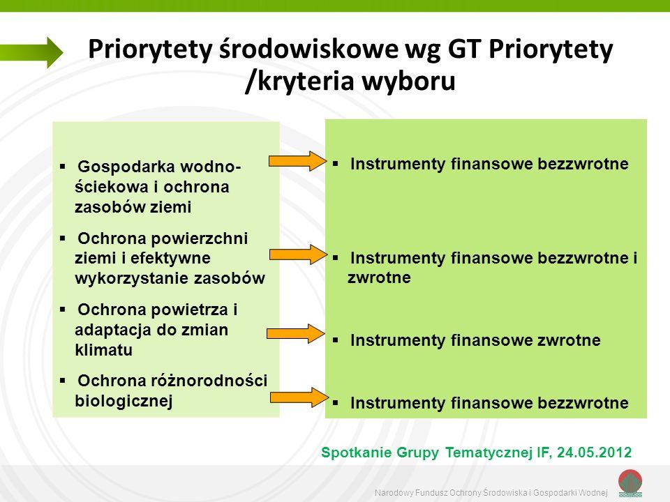 Priorytety środowiskowe wg GT Priorytety /kryteria wyboru
