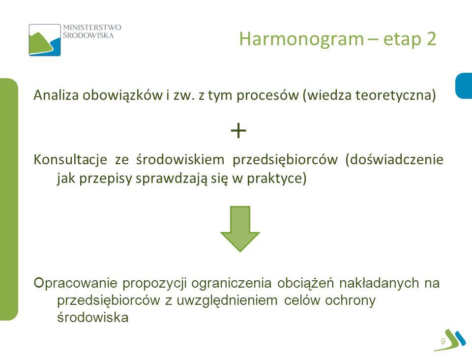 Harmonogram – etap 2 Analiza obowiązków i zw. z tym procesów (wiedza teoretyczna) 