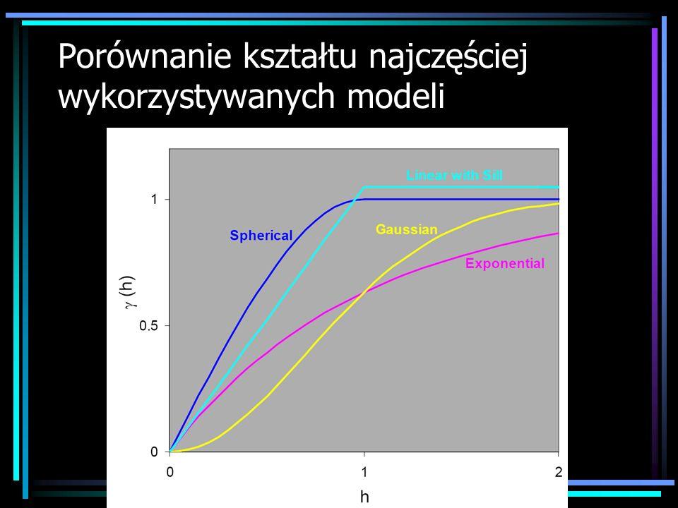 Porównanie kształtu najczęściej wykorzystywanych modeli