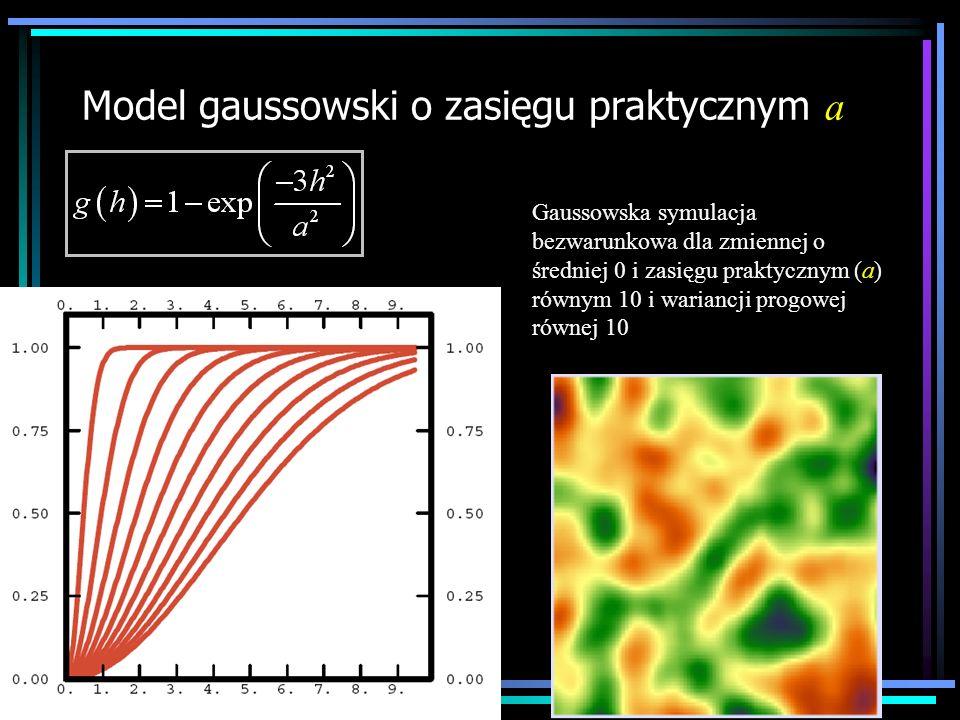 Model gaussowski o zasięgu praktycznym a