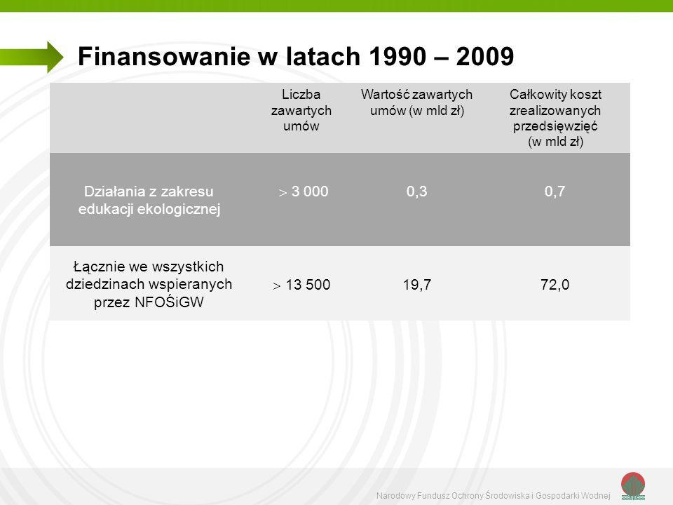 Finansowanie w latach 1990 – 2009