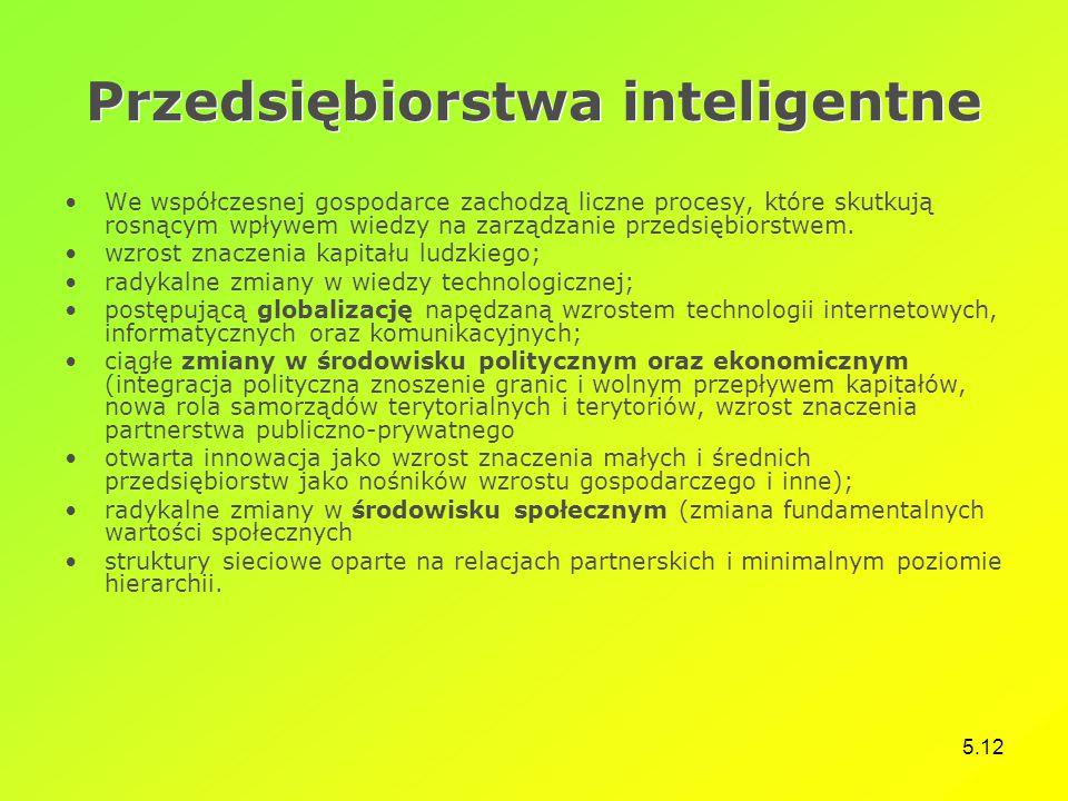 Przedsiębiorstwa inteligentne