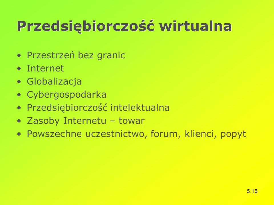 Przedsiębiorczość wirtualna