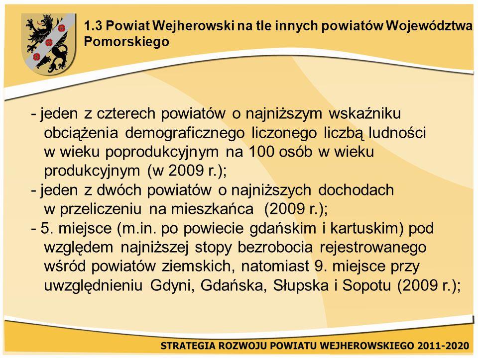 1.3 Powiat Wejherowski na tle innych powiatów Województwa Pomorskiego