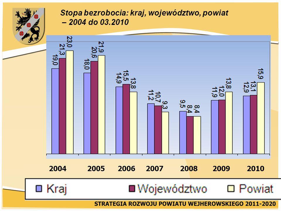 Stopa bezrobocia: kraj, województwo, powiat – 2004 do 03.2010