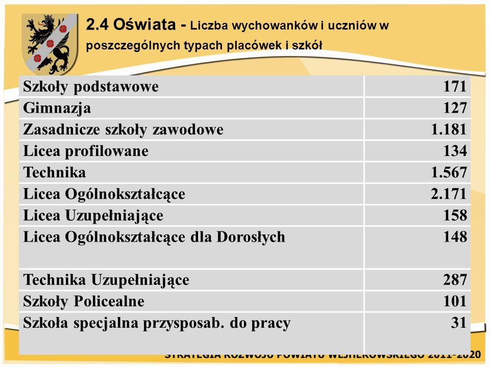 2.4 Oświata - Liczba wychowanków i uczniów w poszczególnych typach placówek i szkół