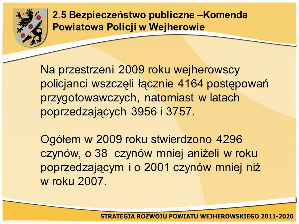 2.5 Bezpieczeństwo publiczne –Komenda Powiatowa Policji w Wejherowie