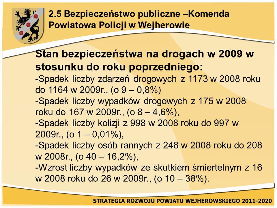Stan bezpieczeństwa na drogach w 2009 w stosunku do roku poprzedniego: