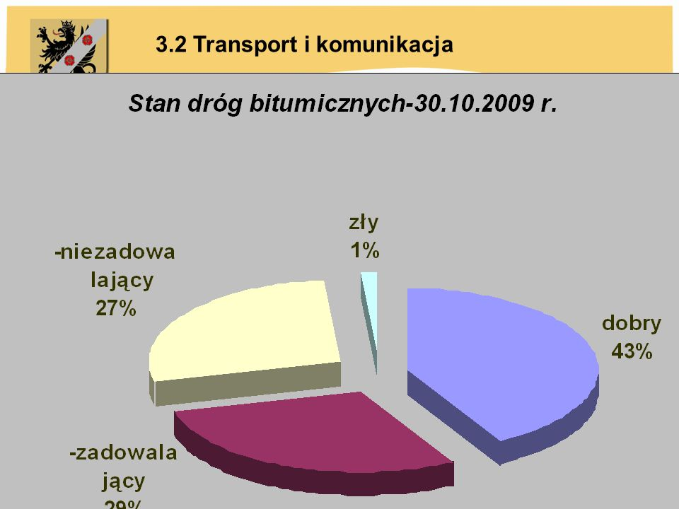 3.2 Transport i komunikacja