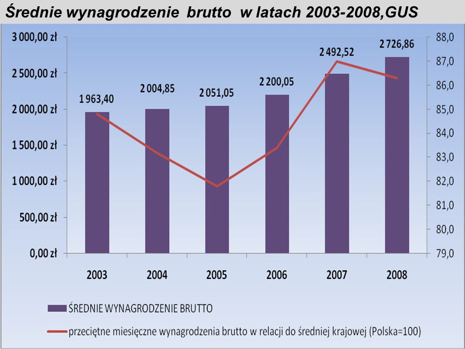 Średnie wynagrodzenie brutto w latach 2003-2008,GUS
