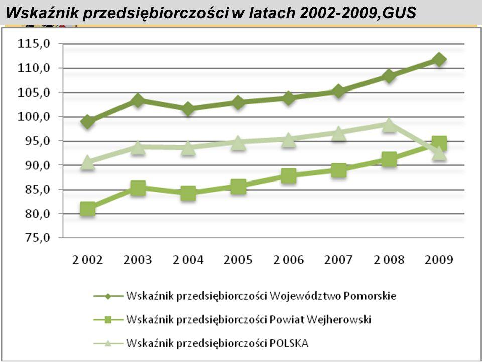 Wskaźnik przedsiębiorczości w latach 2002-2009,GUS