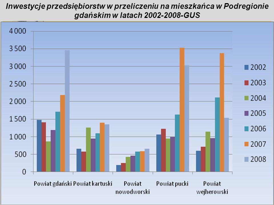 Inwestycje przedsiębiorstw w przeliczeniu na mieszkańca w Podregionie gdańskim w latach 2002-2008-GUS