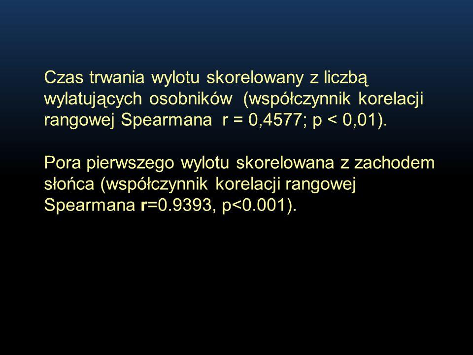 Czas trwania wylotu skorelowany z liczbą wylatujących osobników (współczynnik korelacji rangowej Spearmana r = 0,4577; p < 0,01).