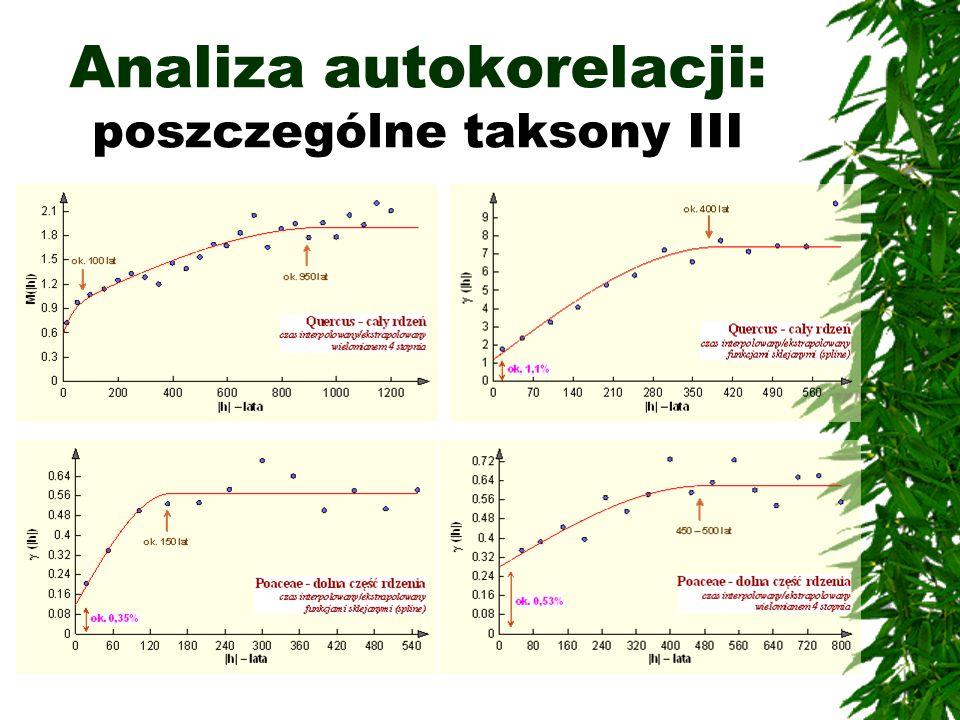 Analiza autokorelacji: poszczególne taksony III