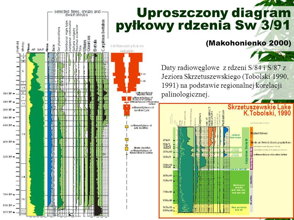 Uproszczony diagram pyłkowy rdzenia Sw 3/91 (Makohonienko 2000)
