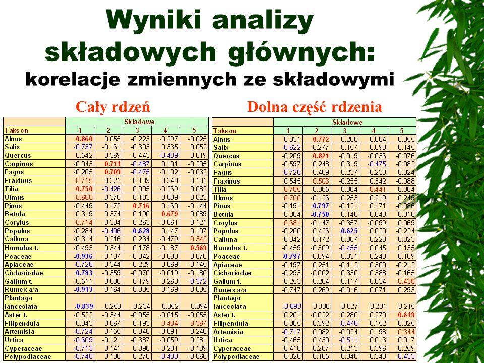 Wyniki analizy składowych głównych: korelacje zmiennych ze składowymi