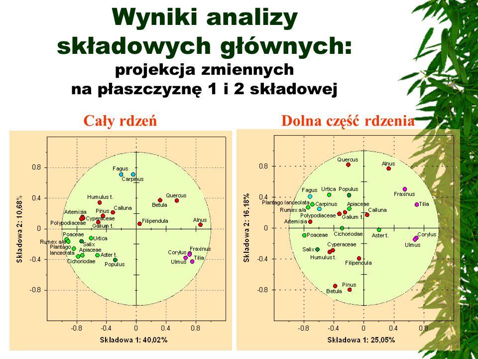 Wyniki analizy składowych głównych: projekcja zmiennych na płaszczyznę 1 i 2 składowej