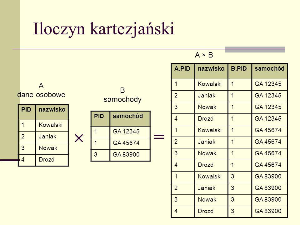  = Iloczyn kartezjański A × B A dane osobowe B samochody A.PID