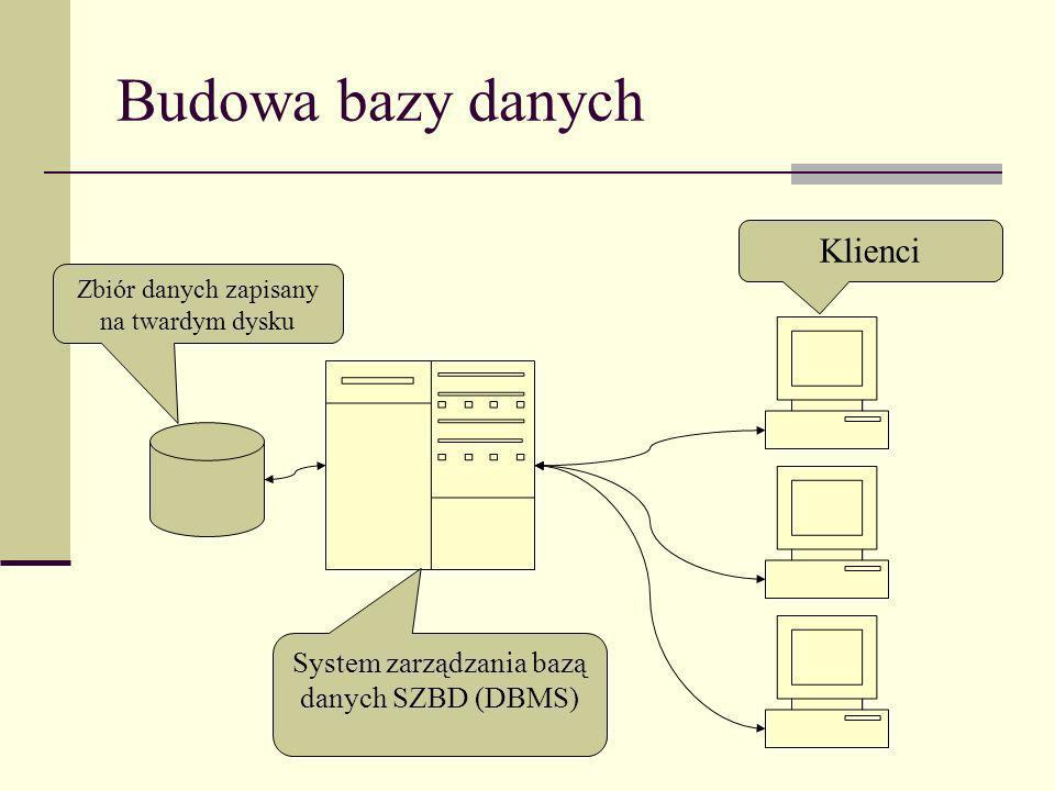 Budowa bazy danych Klienci System zarządzania bazą danych SZBD (DBMS)