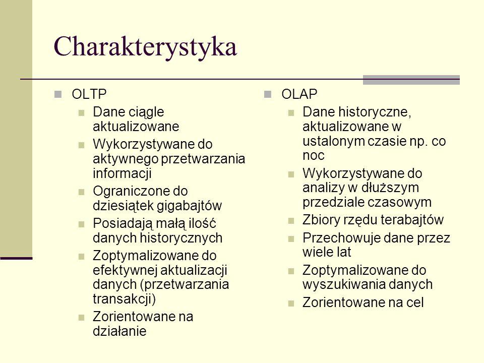 Charakterystyka OLTP Dane ciągle aktualizowane