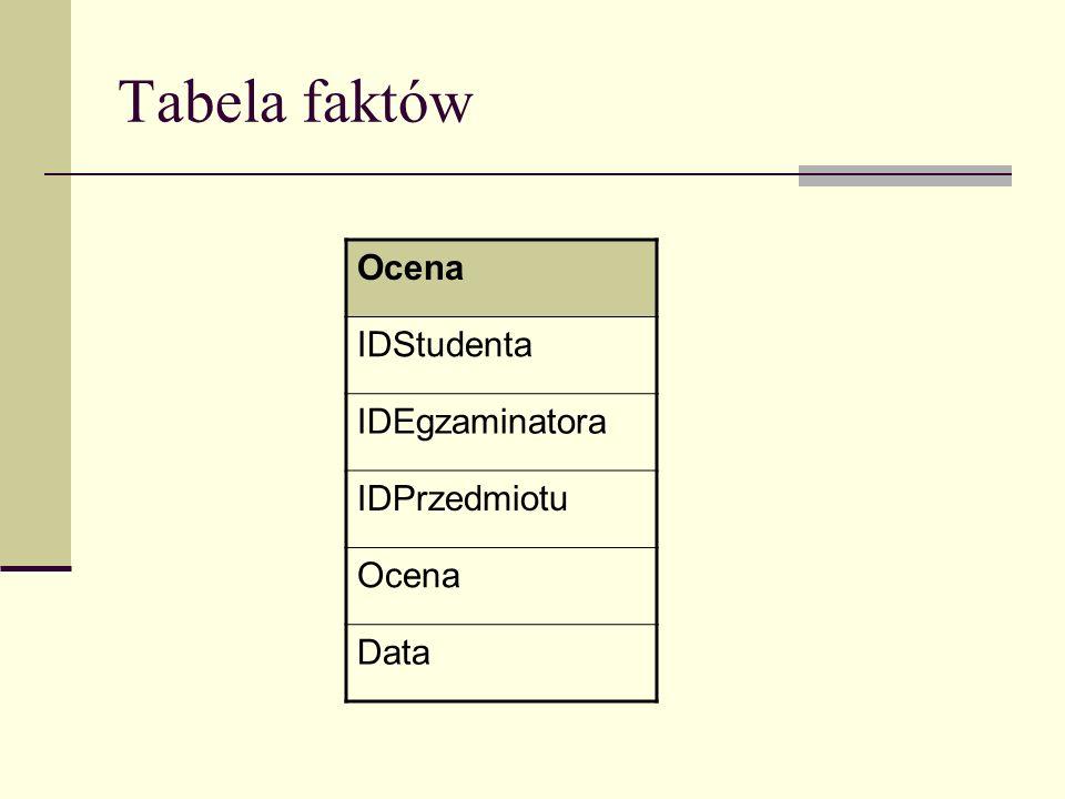 Tabela faktów Ocena IDStudenta IDEgzaminatora IDPrzedmiotu Data