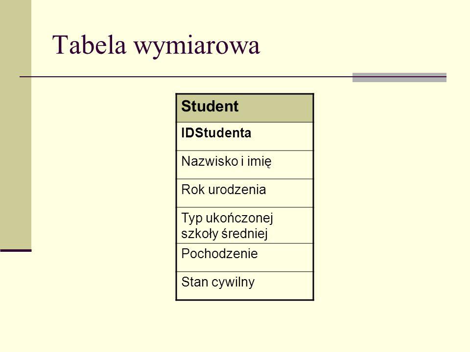 Tabela wymiarowa Student IDStudenta Nazwisko i imię Rok urodzenia