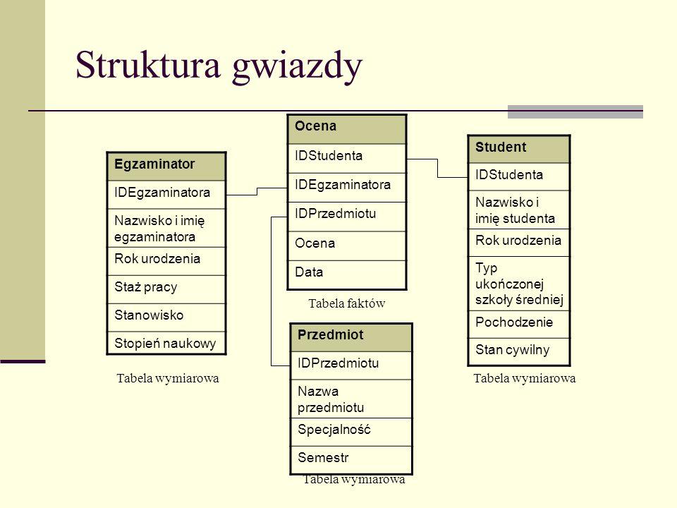 Struktura gwiazdy Ocena IDStudenta IDEgzaminatora IDPrzedmiotu Data