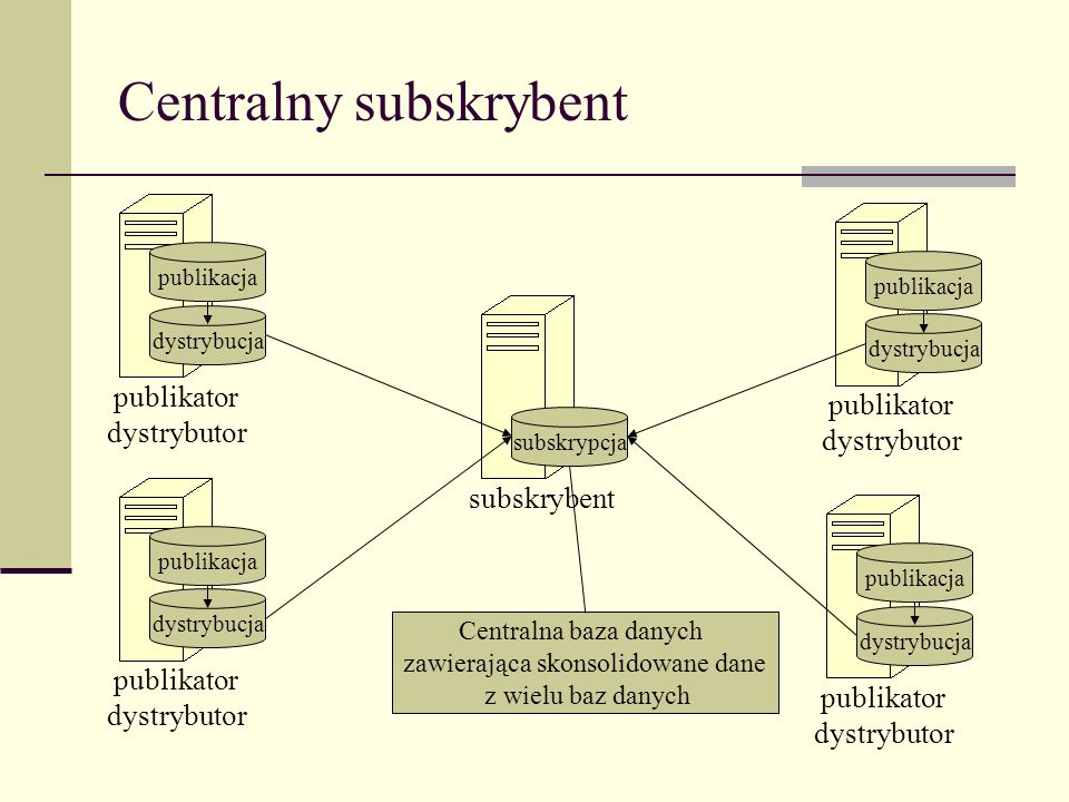 Centralny subskrybent