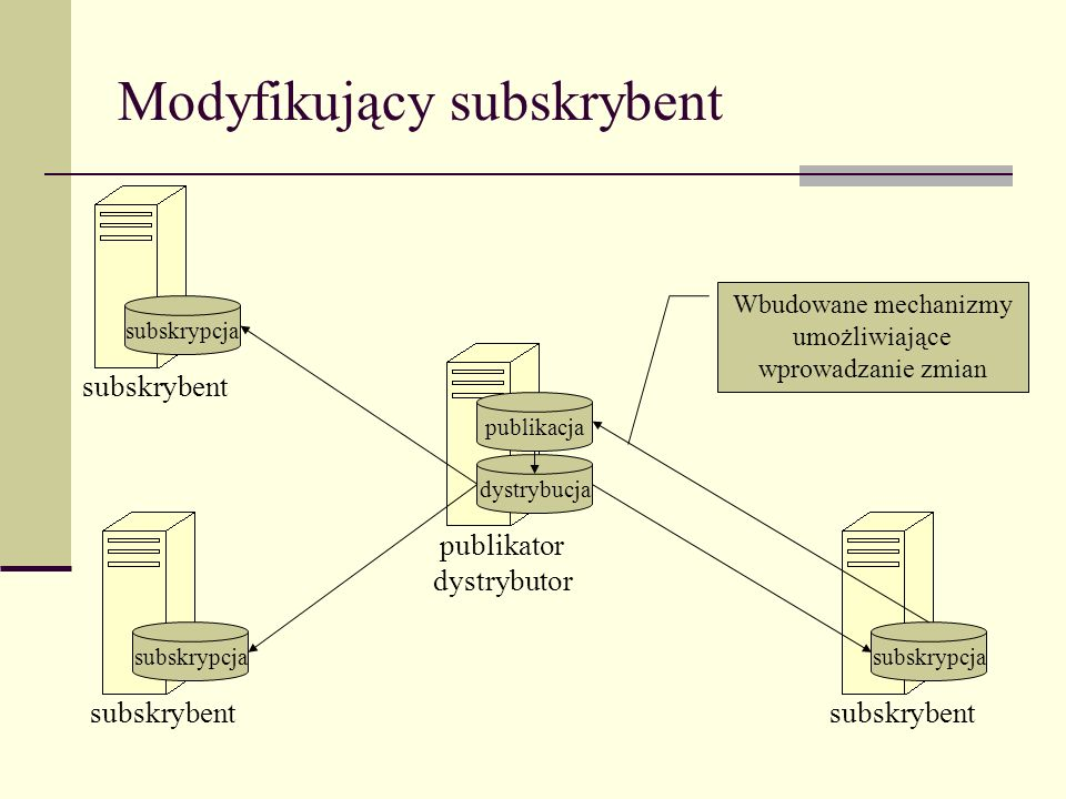 Modyfikujący subskrybent